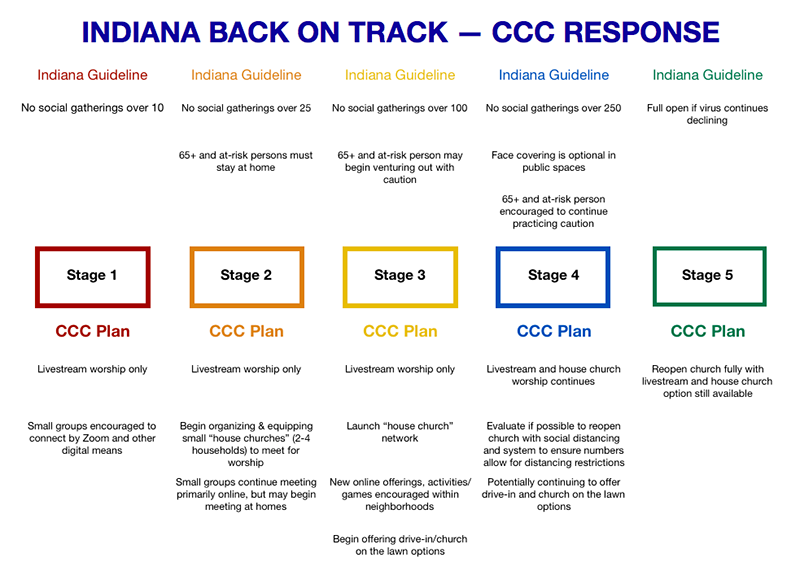Graph of five stages for reopening church titled Indiana Back on Track - CCC Response